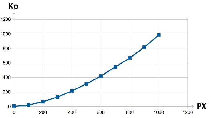 Graphique : poids d'un fichier JPEG à 100% selon ses dimensions