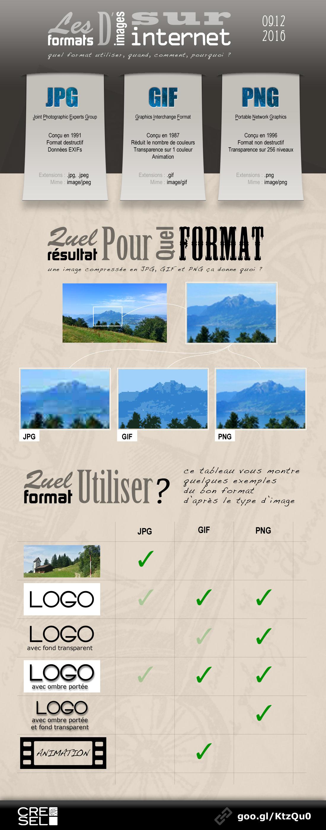 Infographie : PNG, GIF, JPG quel format d'image choisir ?